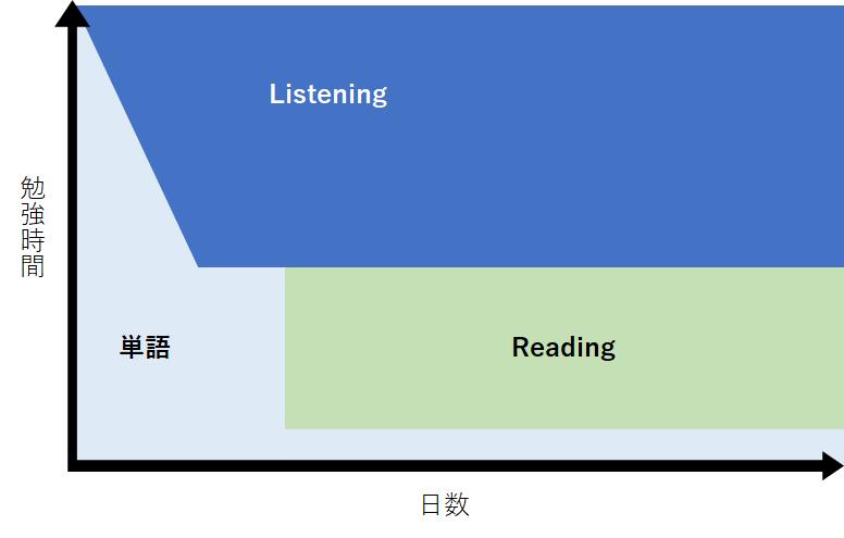 勉強時間の配分を示した図