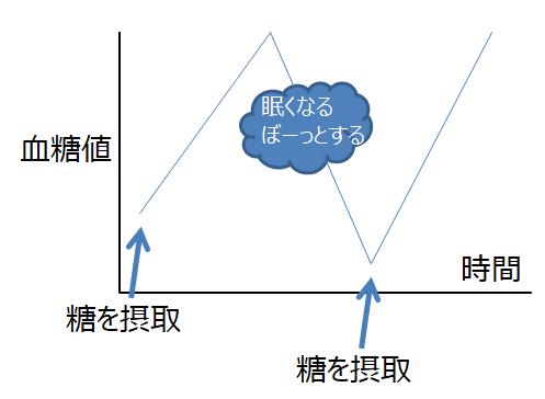 グルコーススパイクの説明図